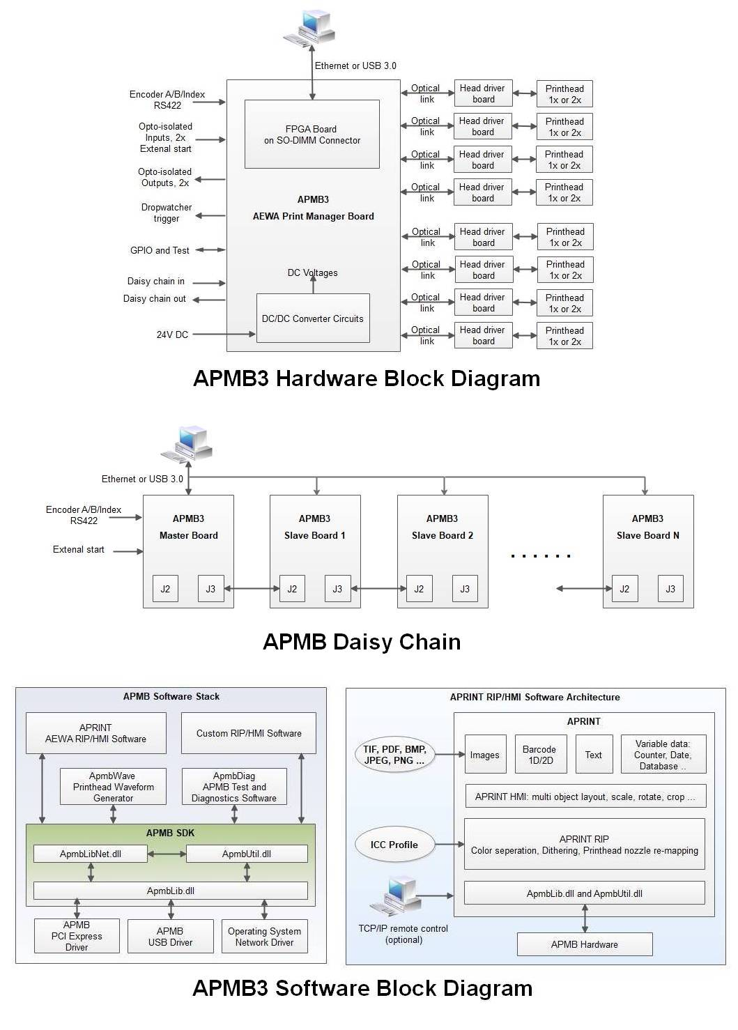 Aewa Tecnologies Gmbh Apmb3 Gbe Hardware Block Diagram En